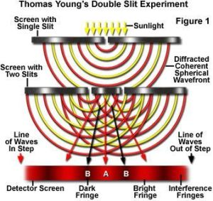 Thomas Young Experiment
