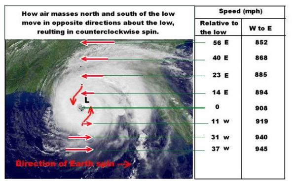2008-03-10-hurricane-spin-speeds weather questing